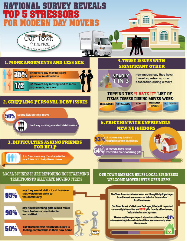 Top 5 Moving  Stressors Our Town America